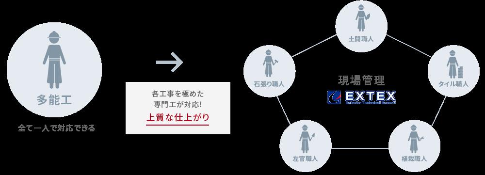 現場管理のイメージ画像